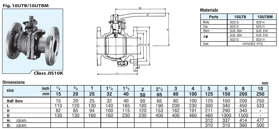Catalog van bi inox 304 Kitz 10UTB 10UTBM
