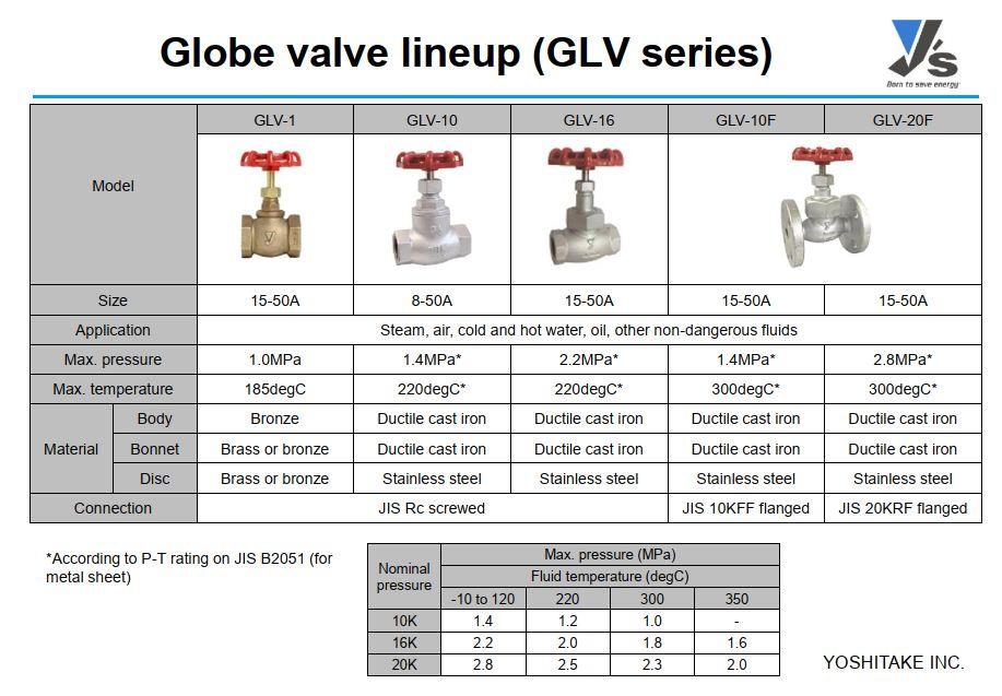 catalog van cau Yoshitake GLV-10.10F.20F
