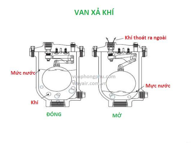 cấu tạo van xả khí air vent valve