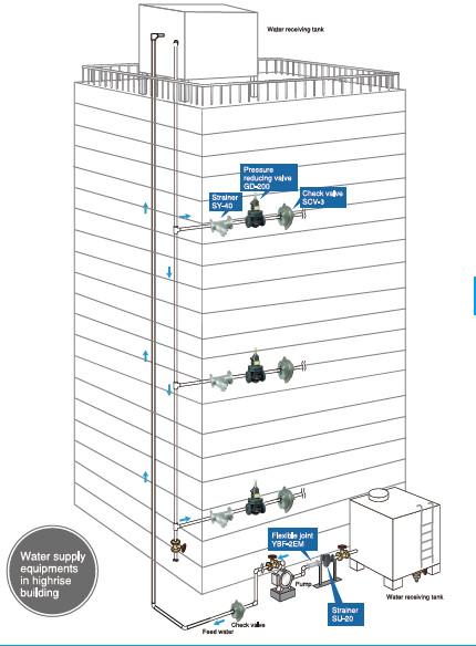 thiết kế van giảm áp cho tòa nhà cao tầng