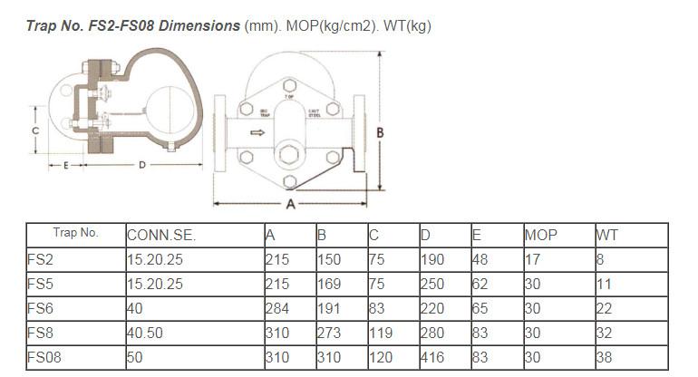 catalog bay hoi phao ap suat cao Nicoson FS2, FS5, FS6, FS8 va FS08