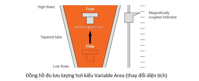 dong ho do luu luong hoi Variable area