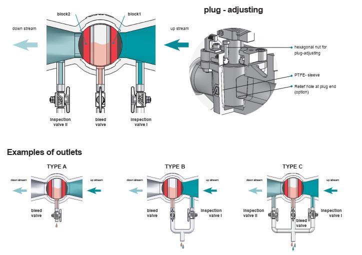 Cấu tạo plug valve double block cho hóa chất, xăng dầu và H2S04