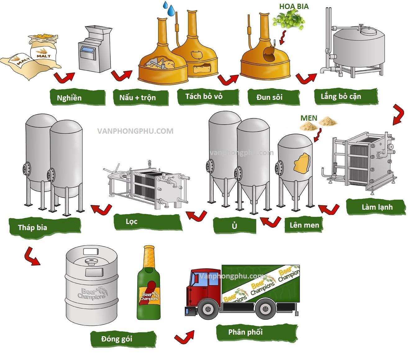 quá trình sản xuất bia hơi