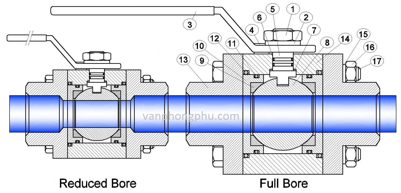sự khác biệt của van bi full bore và reduce bore