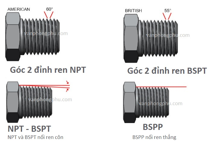 ren NPT và ren BSPT BSPP