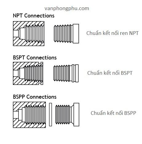 sự khác biệt của chuẩn nối ren NPT BSP