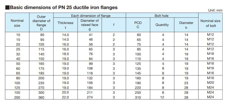 kích thước mặt bích chuẩn BS EN PN25