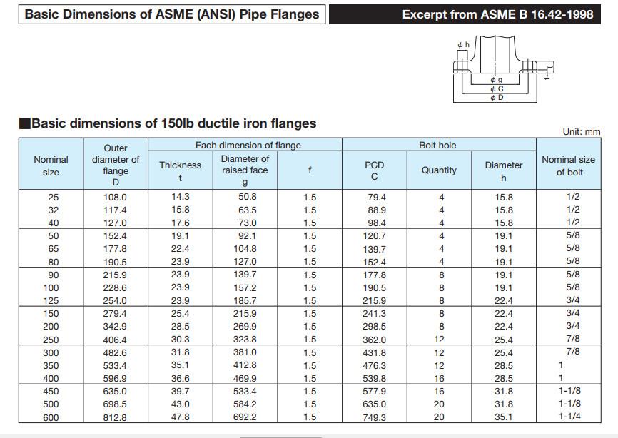 kích thước mặt bích chuẩn ANSI B16.42 class150 150lb