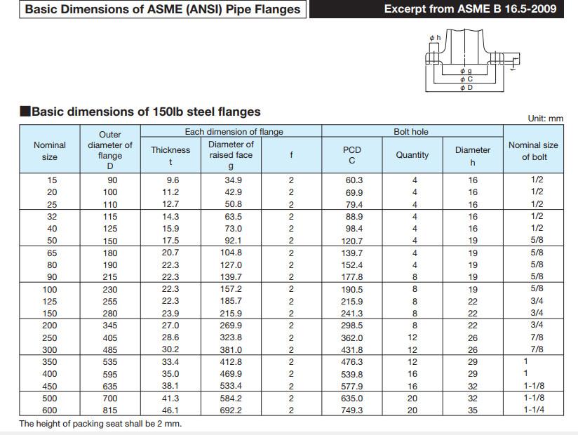 kích thước mặt bích chuẩn ANSI B16.5 class150 150lb