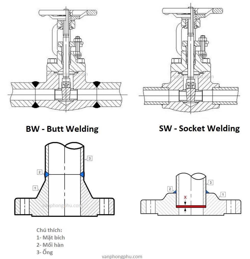 mối hàn SW socket welding và BW Butt welding